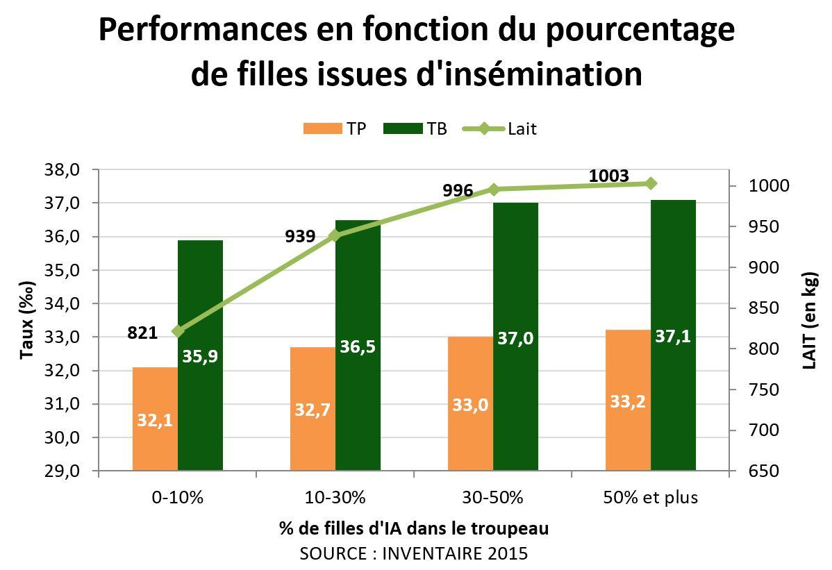 Performances en fonction du pourcentage de filles issues d'insémination