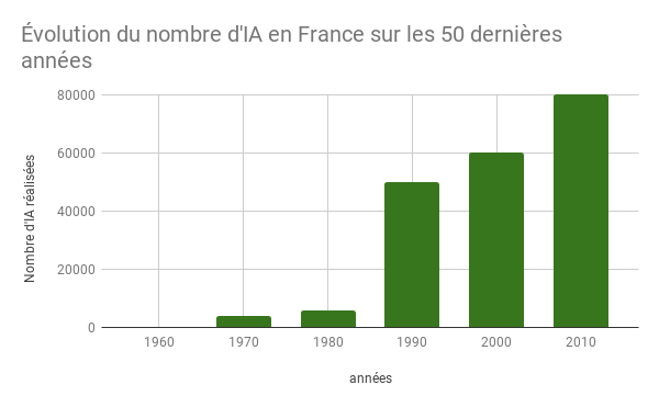 Evolution du nombre d'inséminations caprines en France