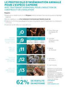 Protocole d'Insémination Animale